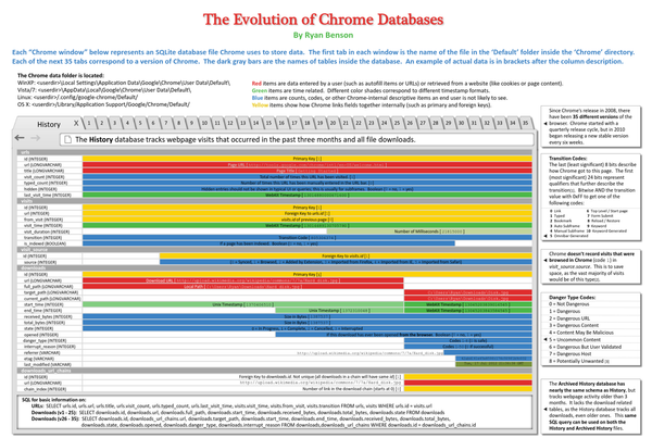 The Evolution of Chrome Databases Reference Chart